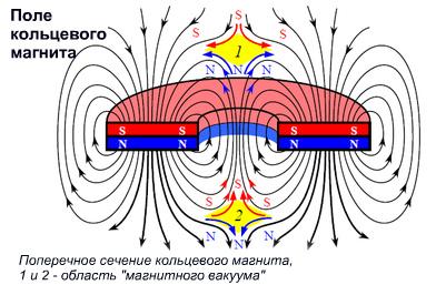 Электромагнитный резонансный эффект